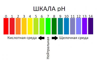 pH водородной воды